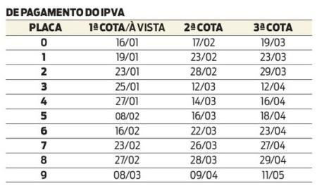 Detran IPVA 2012 Rio de Janeiro   RJ: tabela e calendário